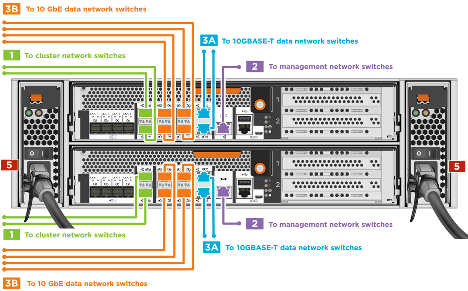 2-Node Switched Cluster FAS8200