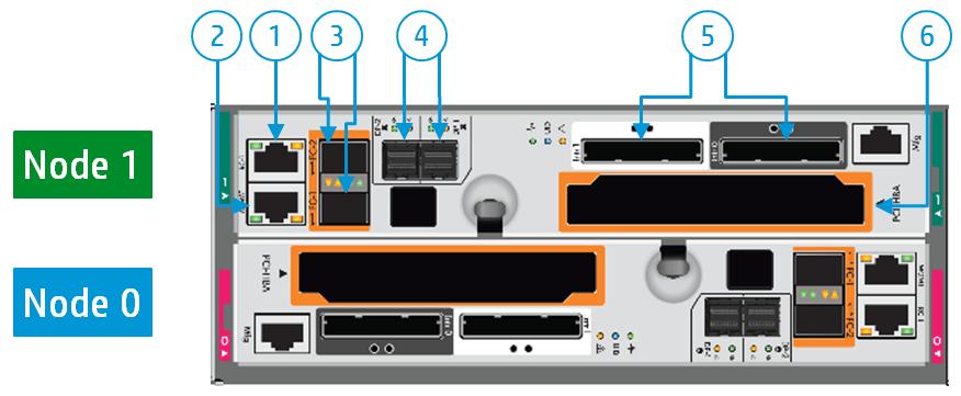 HPE 3PAR 8400 Controller Ports