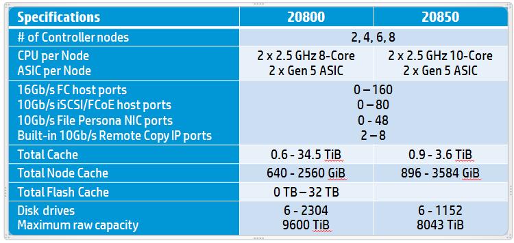 HPE StoreServ 3PAR 20800 TTH