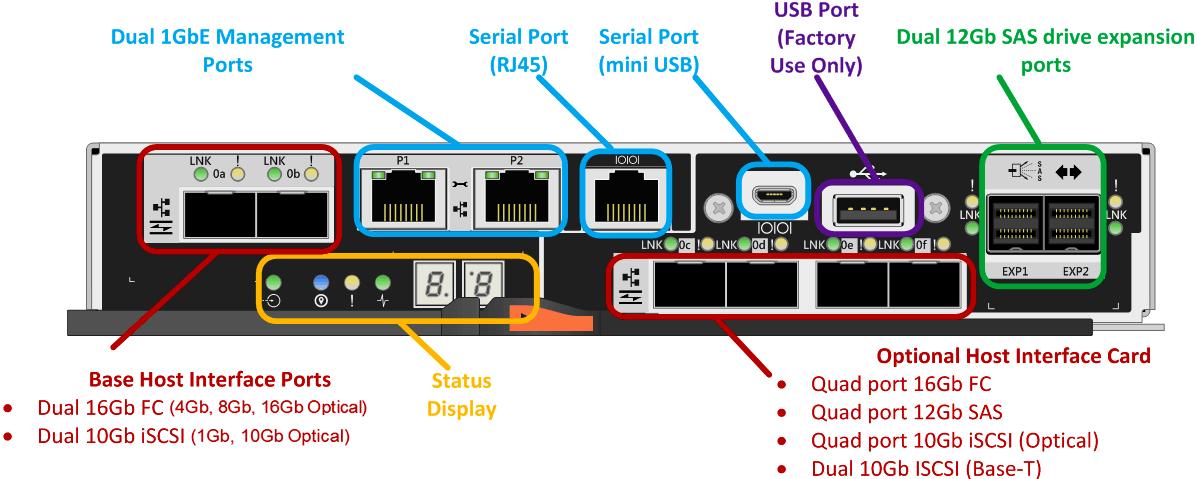 NetApp E2824 Optical Ports