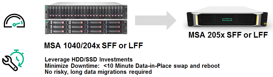 Data-in-Place Upgrades