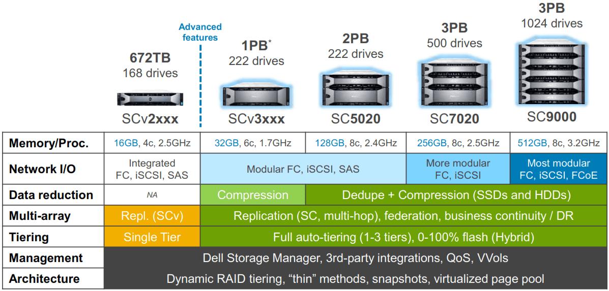 Dell SC Line