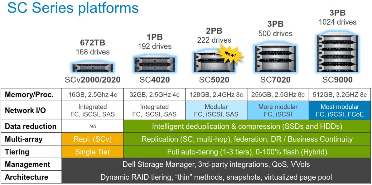 SC Series platforms