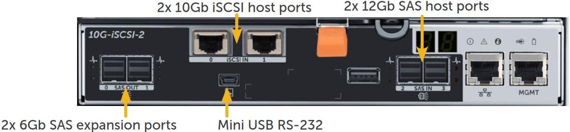 2x10GbiSCSIplus2 x 12Gb SAS