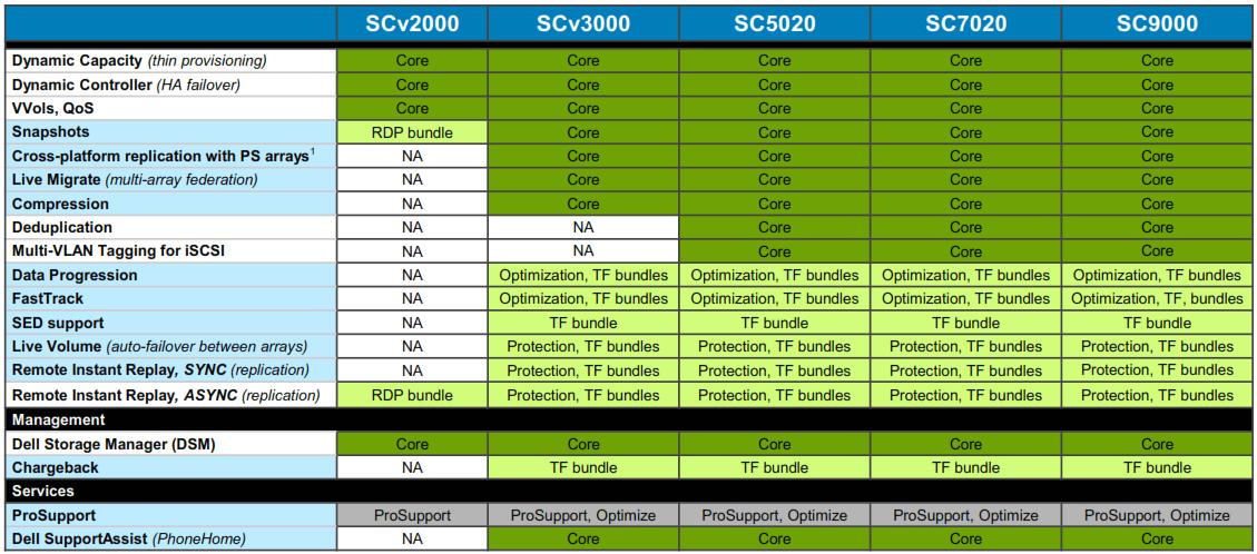 Dell SC Comparison
