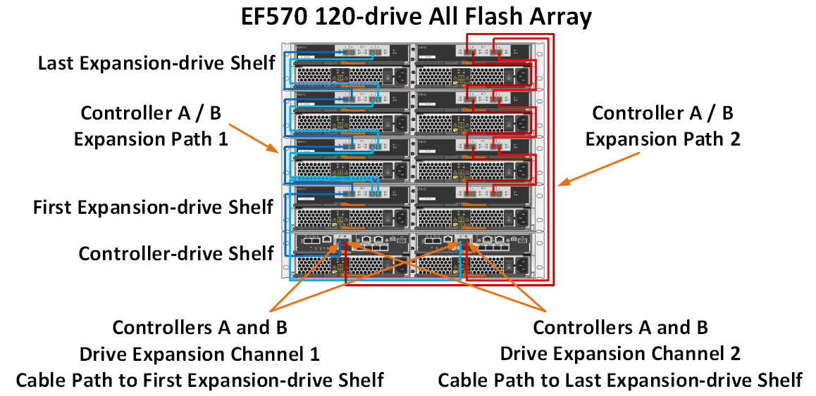 EF570 Cable