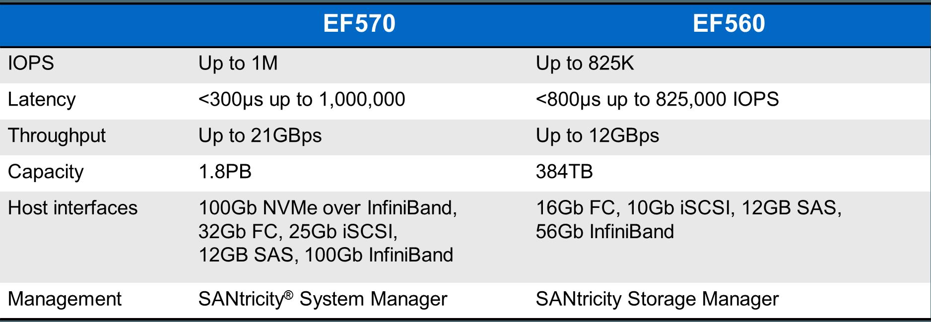 EF570 vs EF560