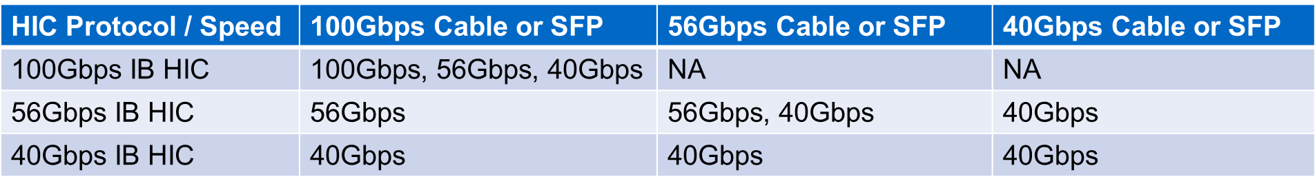 InfiniBand EF570