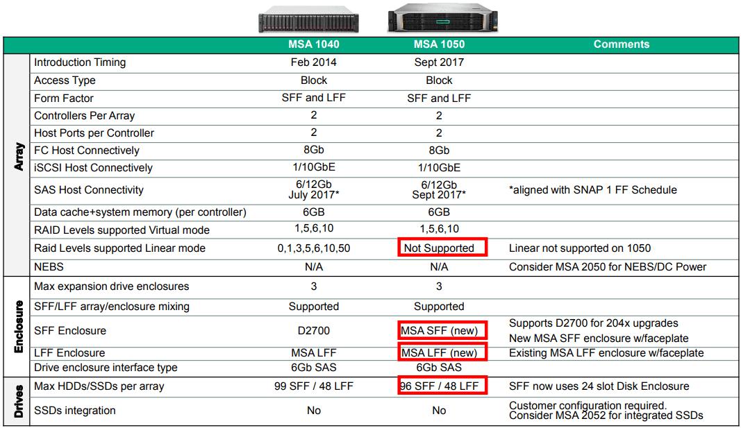 MSA 1050 Spec Comparison