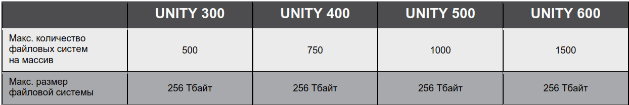 Unity_nas_support