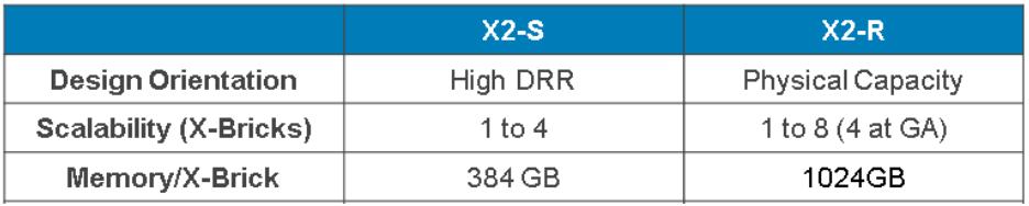 X2S X2R