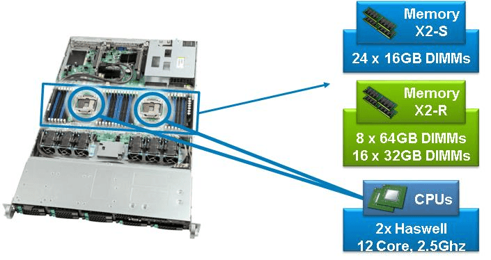 XTREMIO X2 Controllers