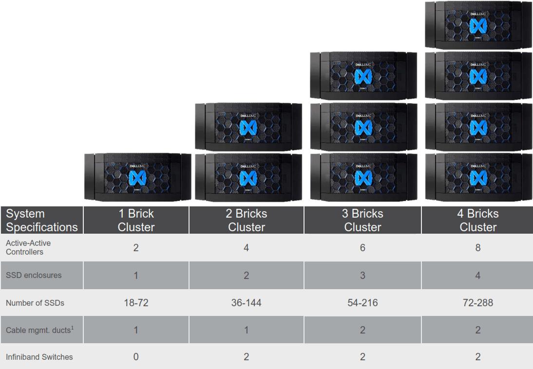 XtremIO X2 Line