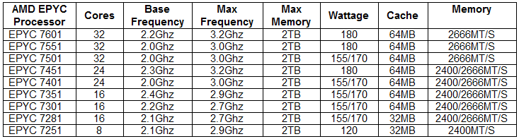 AMD EPYC Processor Family