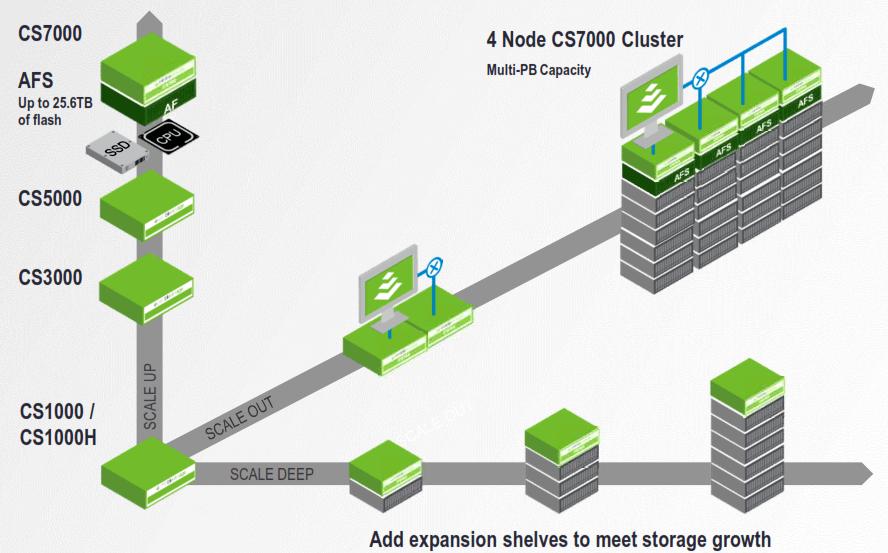 CS-Series Cluster