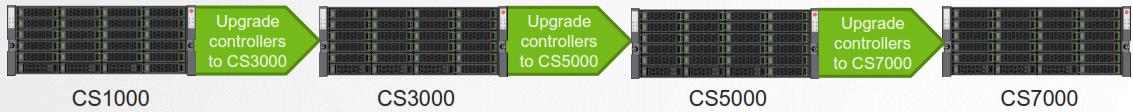 CS-Series Upgrade