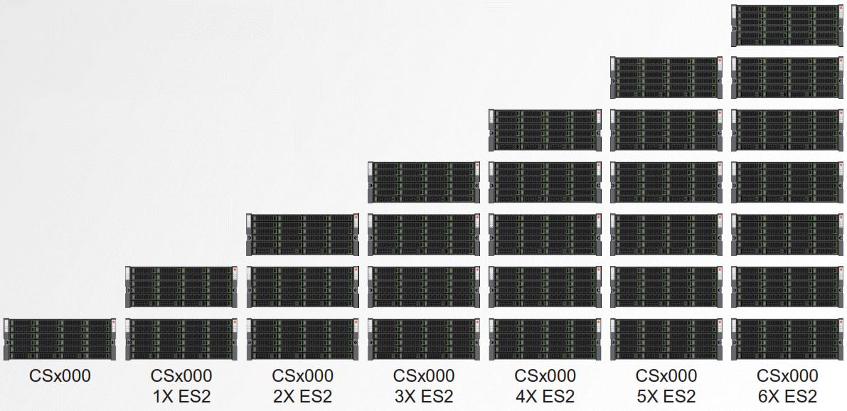 CSx000 Scale