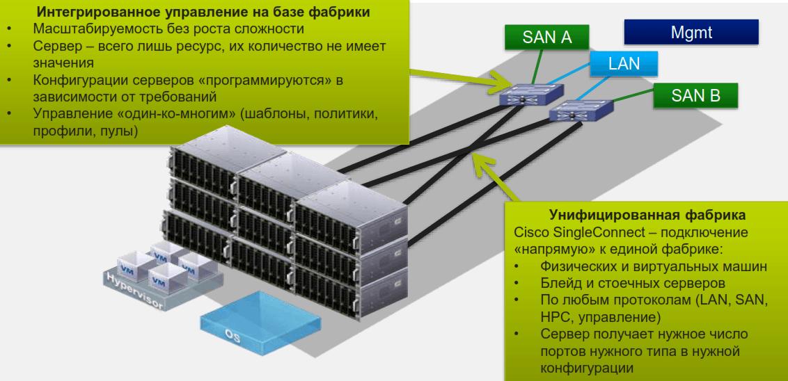 Cisco UCS обзор
