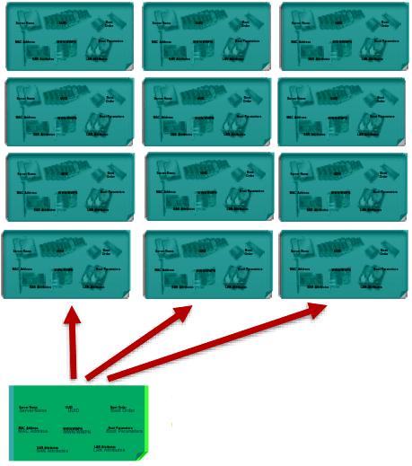 Cisco UCS шаблон