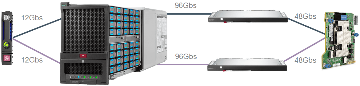 HPE Synergy D3940 Storage Module Connect