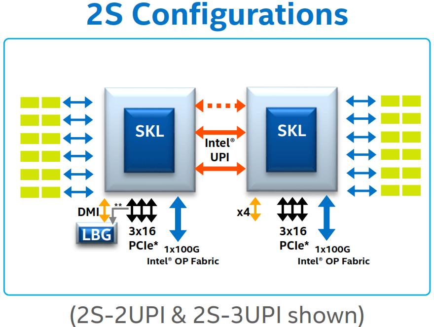 Intel-2S-Memory
