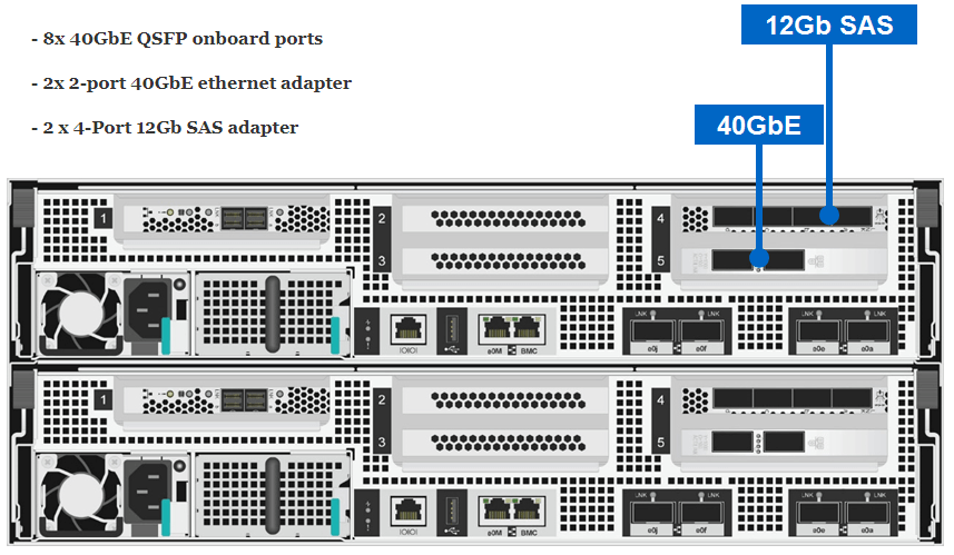 NetApp All Flash FAS (AFF) A700s Ethernet