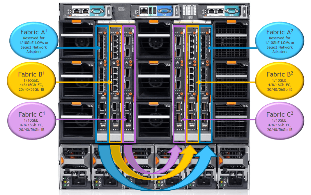 PowerEdge M1000e IO