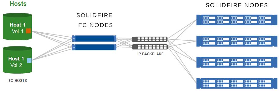 SolidFire Fibre Channel