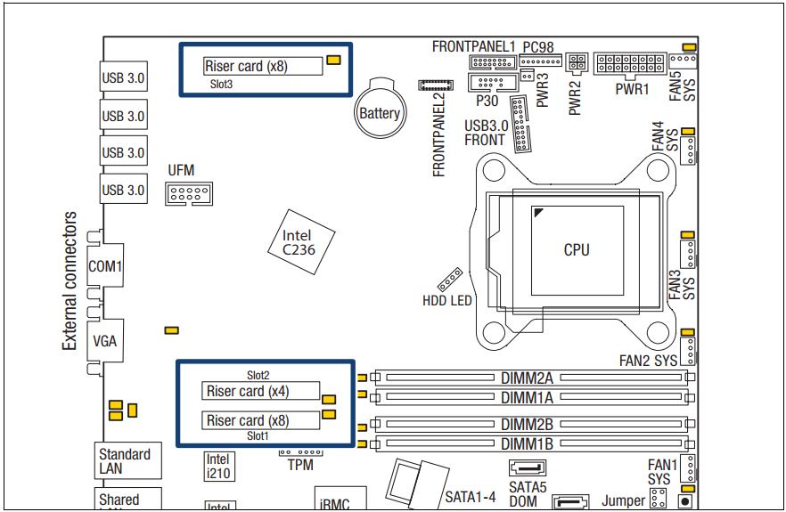 FUJITSU PRIMERGY Server RX1330 M3 Memory