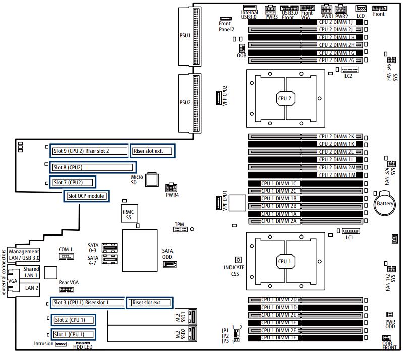 FUJITSU PRIMERGY Server RX2540 M4 Memory