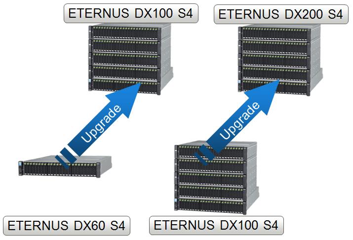 Fujitsu ETERNUS DX Upgrade