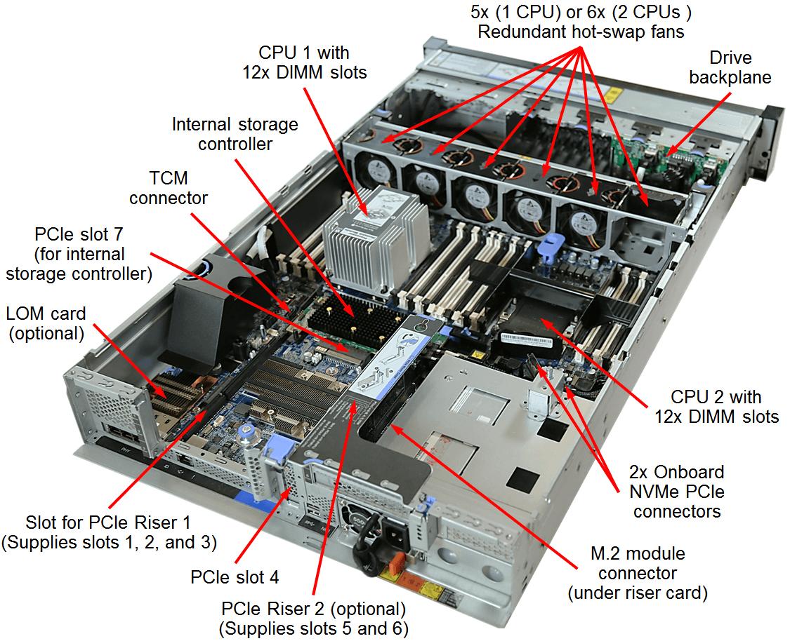 Lenovo ThinkSystem SR650 Top