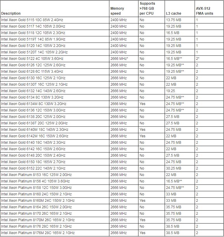 Lenovo ThinkSystem SR850 CPU