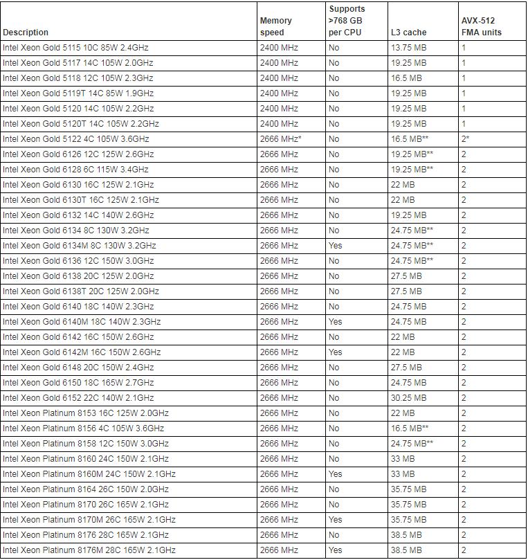 Lenovo ThinkSystem SR860 CPU