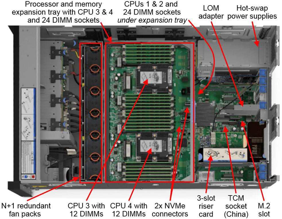 Lenovo ThinkSystem SR860 Top