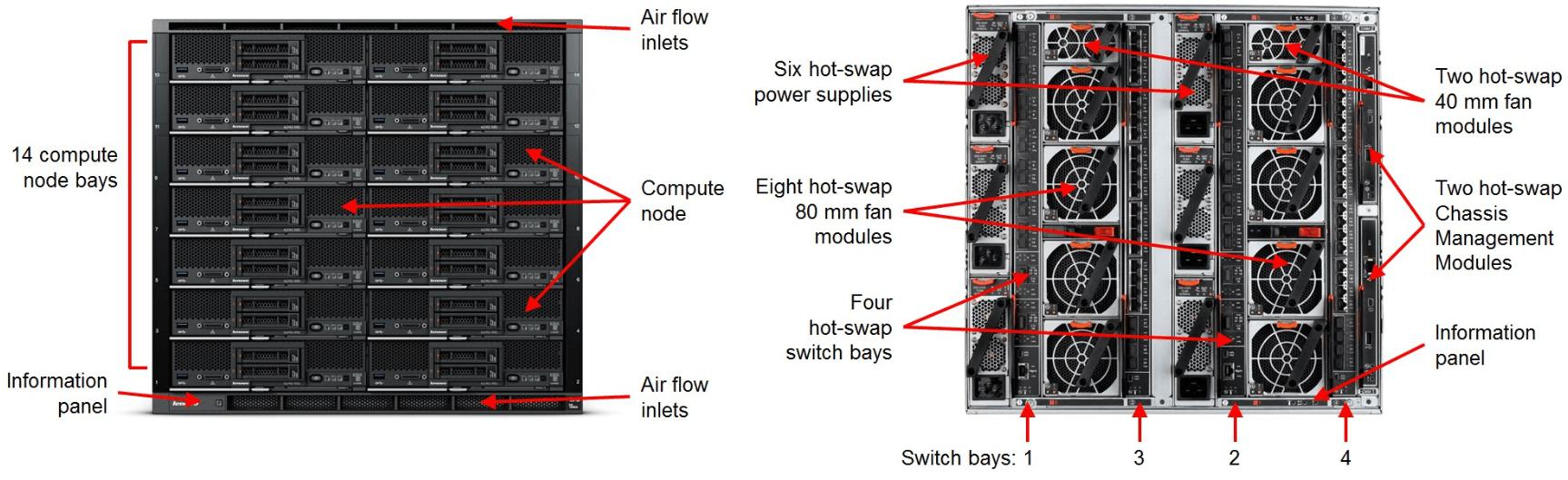 Lenovo Flex System Enterprise Chassis View