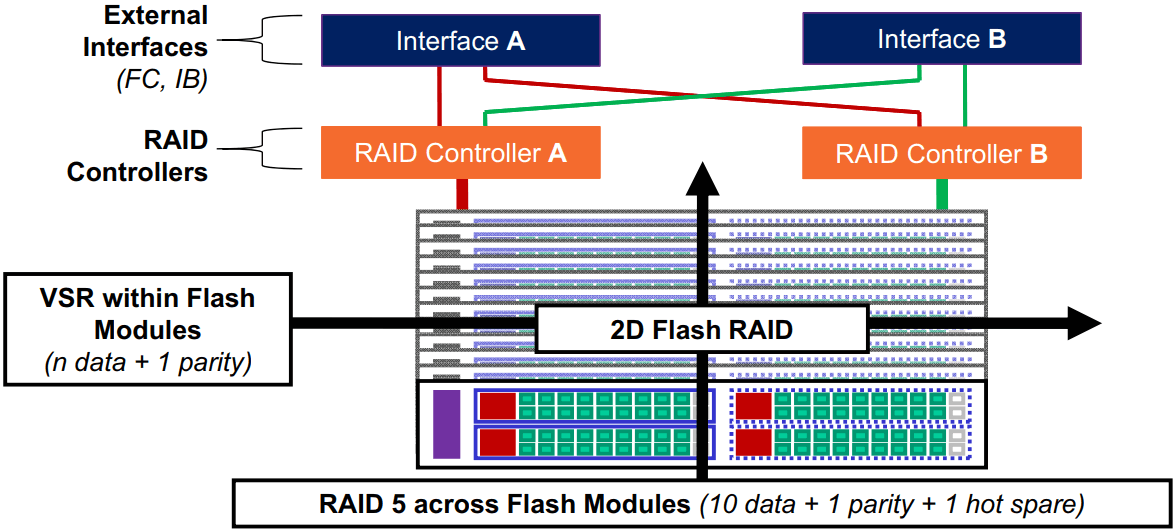 IBM FlashSystem 900 2D Flash RAID