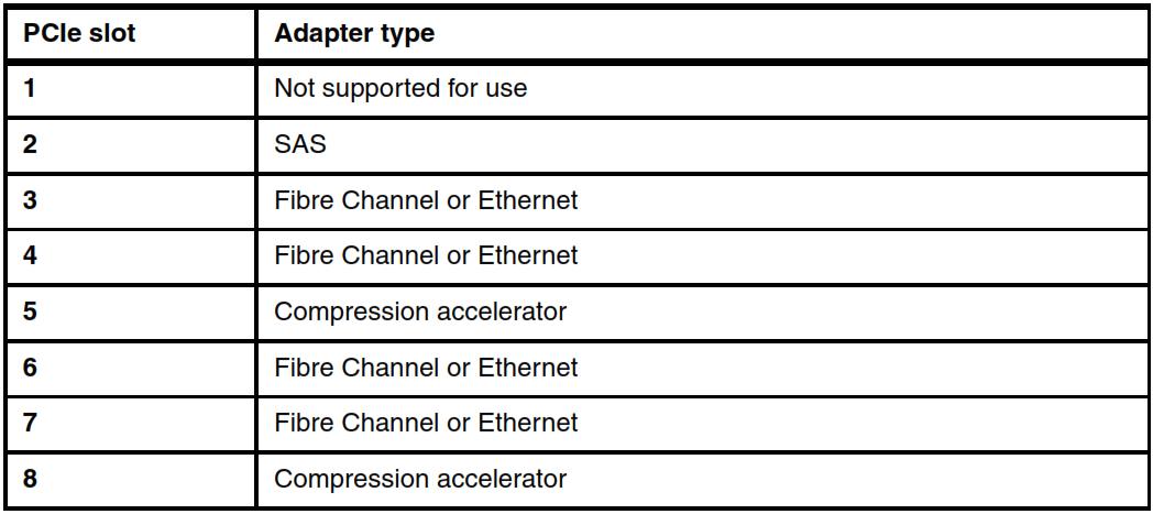 IBM FlashSystem V9000 AC3 Adapters