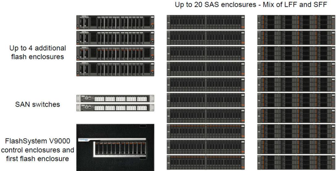 IBM FlashSystem V9000 configuration maximum