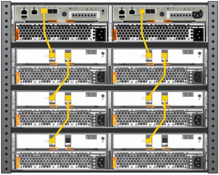 IBM Storwize V5020 Cabling