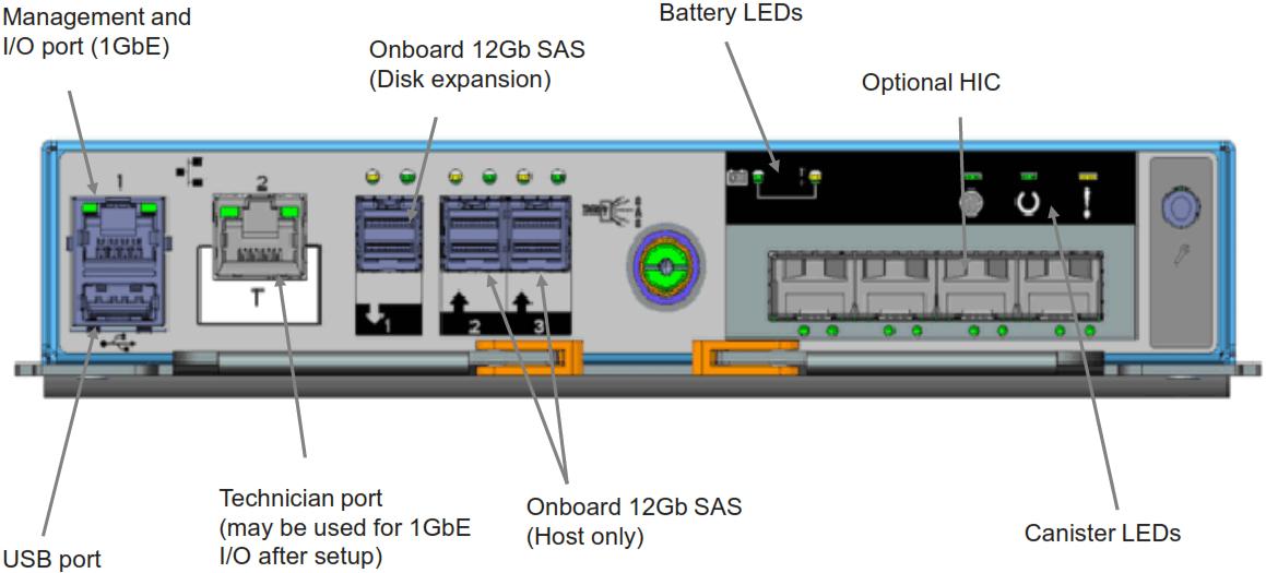 IBM Storwize V5020 IO