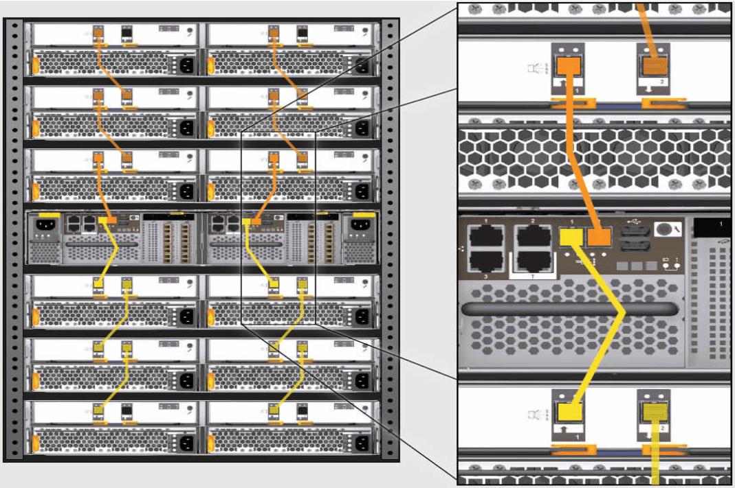 IBM Storwize V7000 Gen2 Cabling