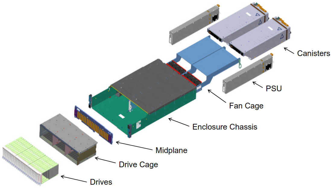 IBM Storwize V7000 Gen2+ Exploded View