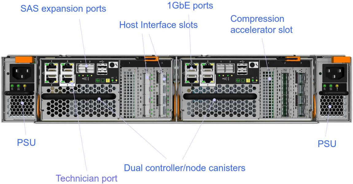 IBM Storwize V7000 Gen2 IO