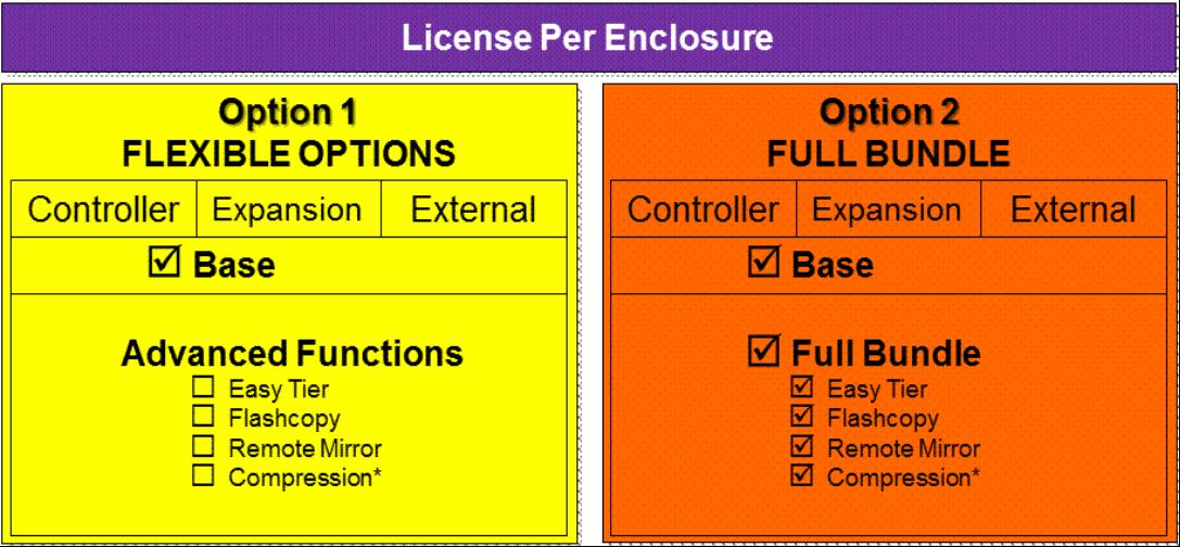 IBM Storwize V7000 Gen2 Licensing