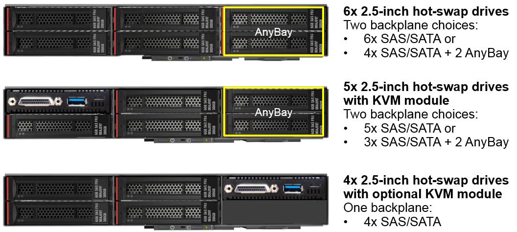 Lenovo ThinkSystem SD530 Disc