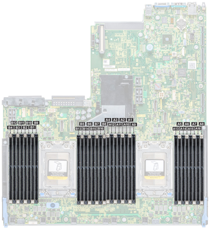 Dell EMC PowerEdge R7425 Memory