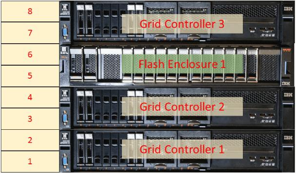 IBM FlashSystem A9000 Front
