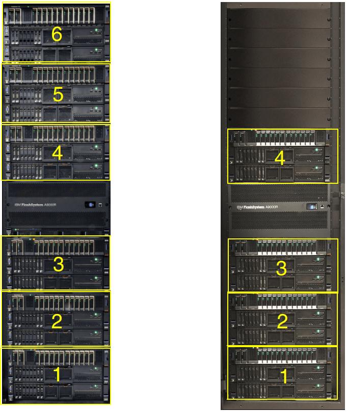 IBM FlashSystem A9000R Scalability
