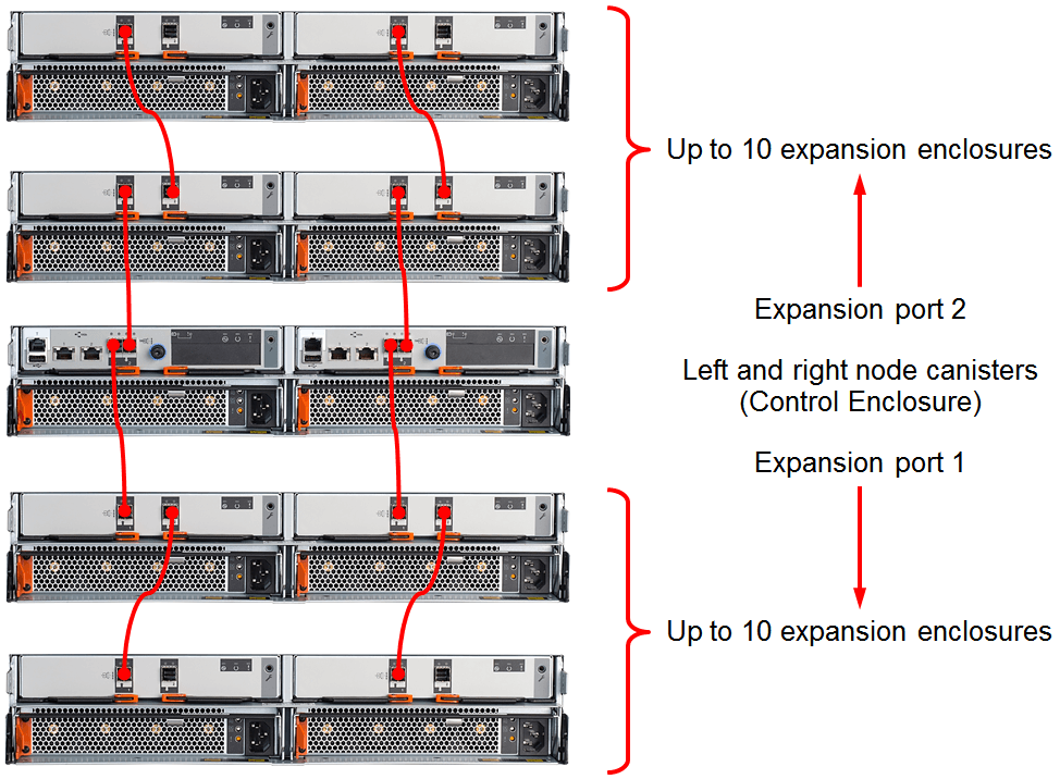 Lenovo Storage V5030F Expansion unit connectivity topology